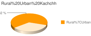 Kachchh census population